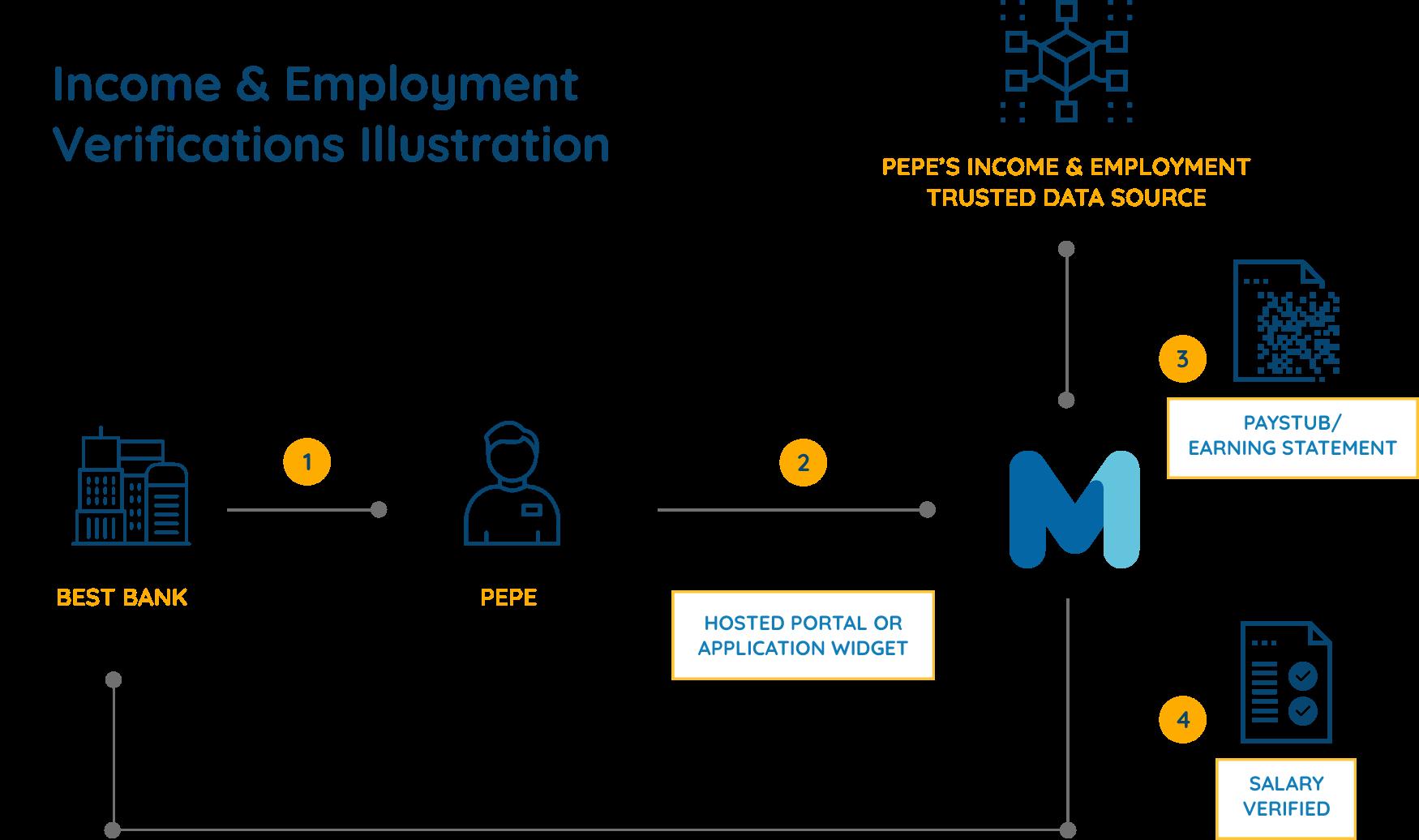Product income verification flow chart